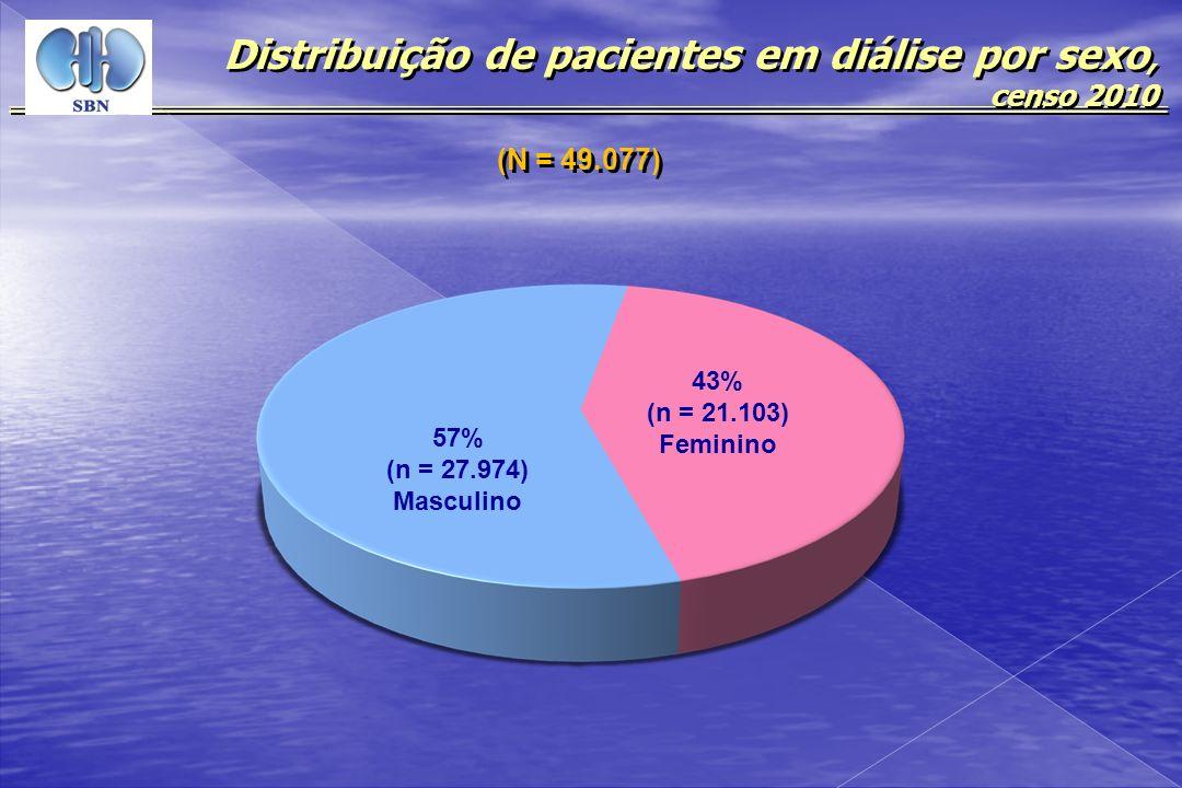 57% (n = 27.974) Masculino 43% (n = 21.103) Feminino Distribuição de pacientes em diálise por sexo, censo 2010 (N = 49.077)