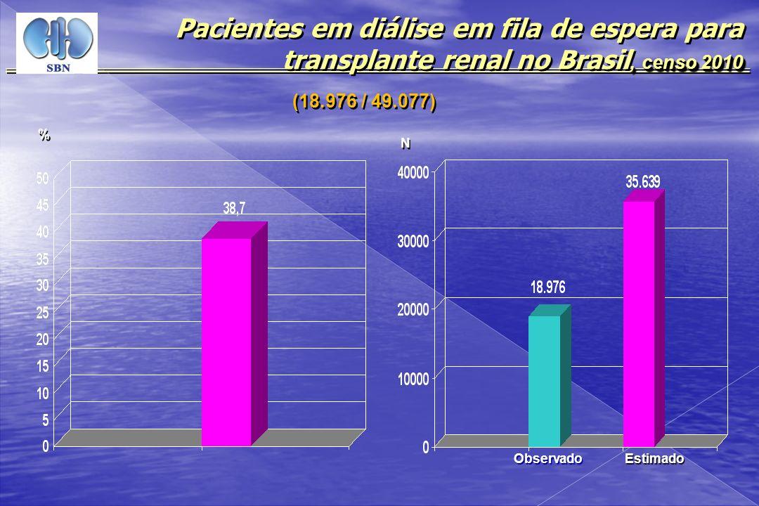 , censo 2010 Pacientes em diálise em fila de espera para transplante renal no Brasil, censo 2010 % % N N Observado (18.976 / 49.077) Estimado