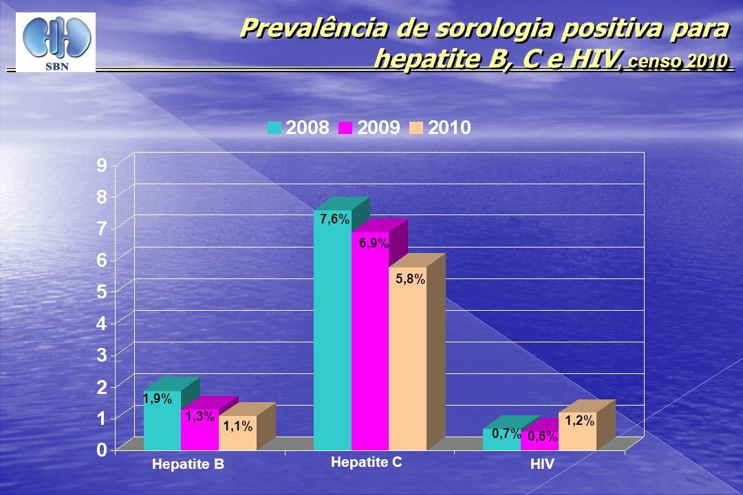 , censo 2010 Prevalência de sorologia positiva para hepatite B, C e HIV, censo 2010 Hepatite B Hepatite C HIV 1,3% 7,6% 6,9% 0,7% 0,6% 1,1% 5,8% 1,2%