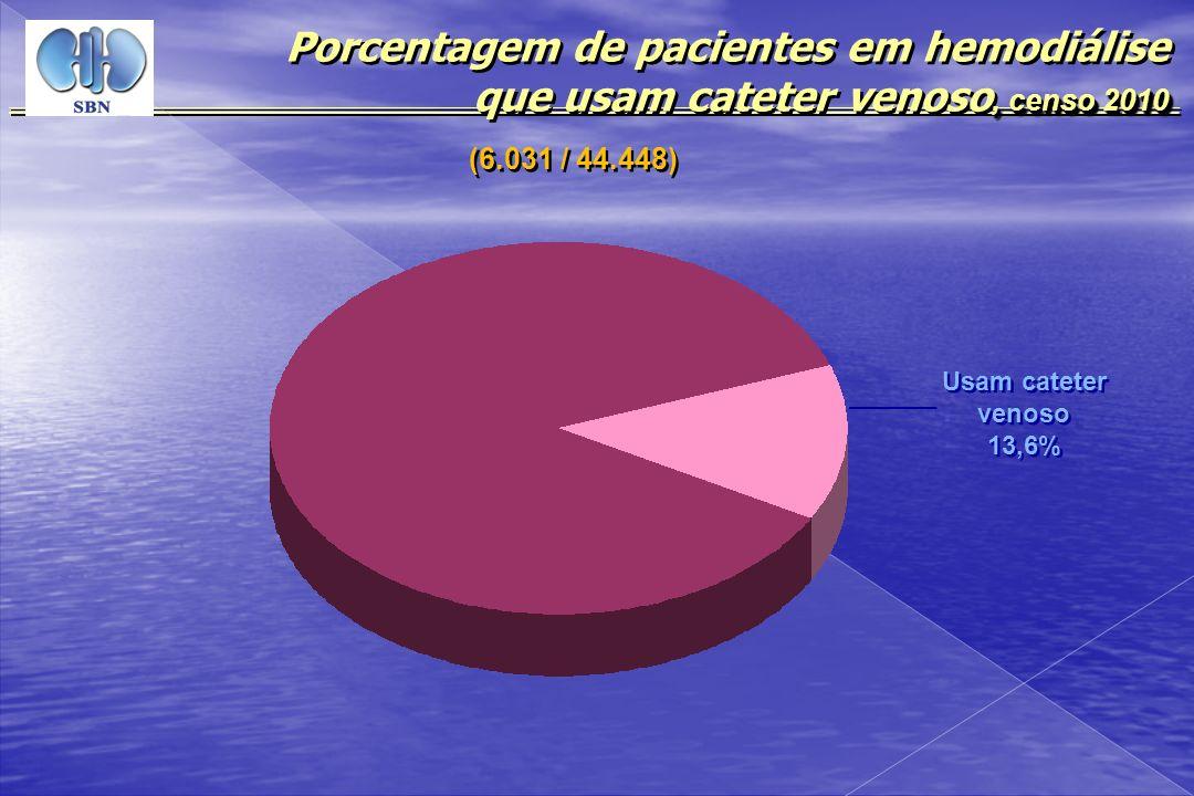 , censo 2010 Porcentagem de pacientes em hemodiálise que usam cateter venoso, censo 2010 Usam cateter venoso 13,6% Usam cateter venoso 13,6% (6.031 /