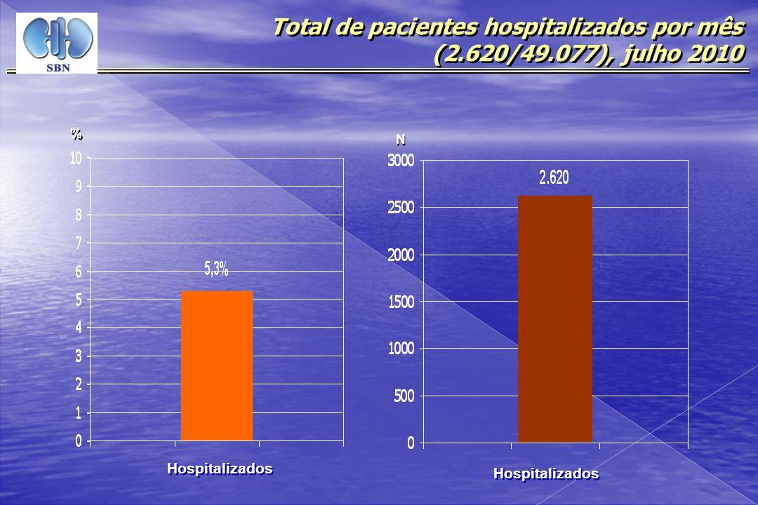 Total de pacientes hospitalizados por mês (2.620/49.077), julho 2010 N N Hospitalizados % %