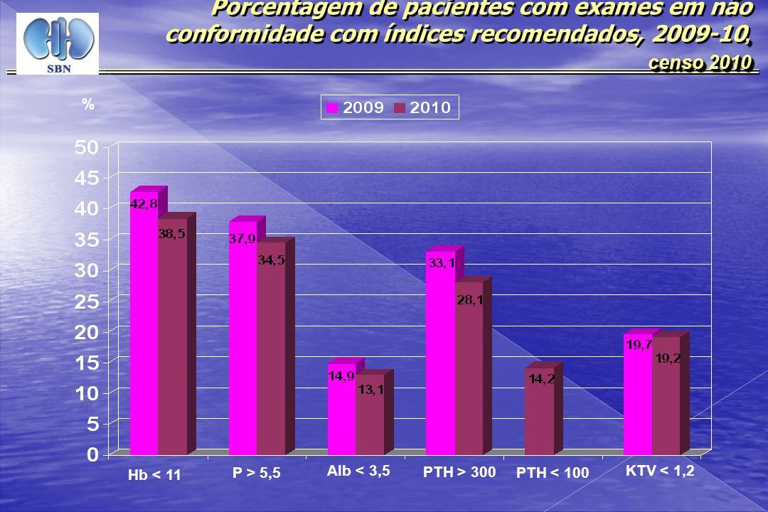 , Porcentagem de pacientes com exames em não conformidade com índices recomendados, 2009-10, censo 2010 censo 2010, Porcentagem de pacientes com exame