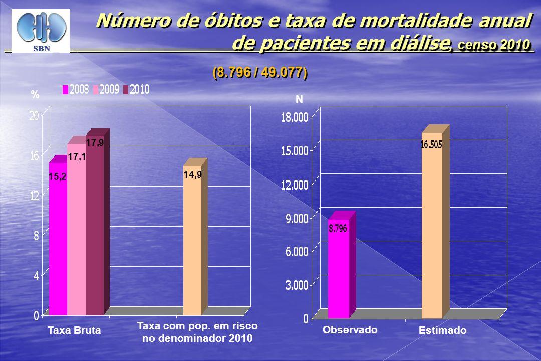 , censo 2010 Número de óbitos e taxa de mortalidade anual de pacientes em diálise, censo 2010 (8.796 / 49.077) % N Taxa Bruta Taxa com pop. em risco n