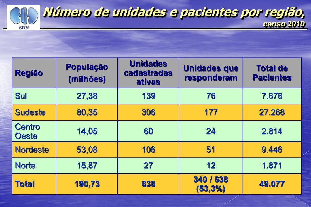 RegiãoPopulação(milhões) Unidades cadastradas ativas Unidades que responderam Total de Pacientes Sul27,38139767.678 Sudeste80,3530617727.268 Centro Oe