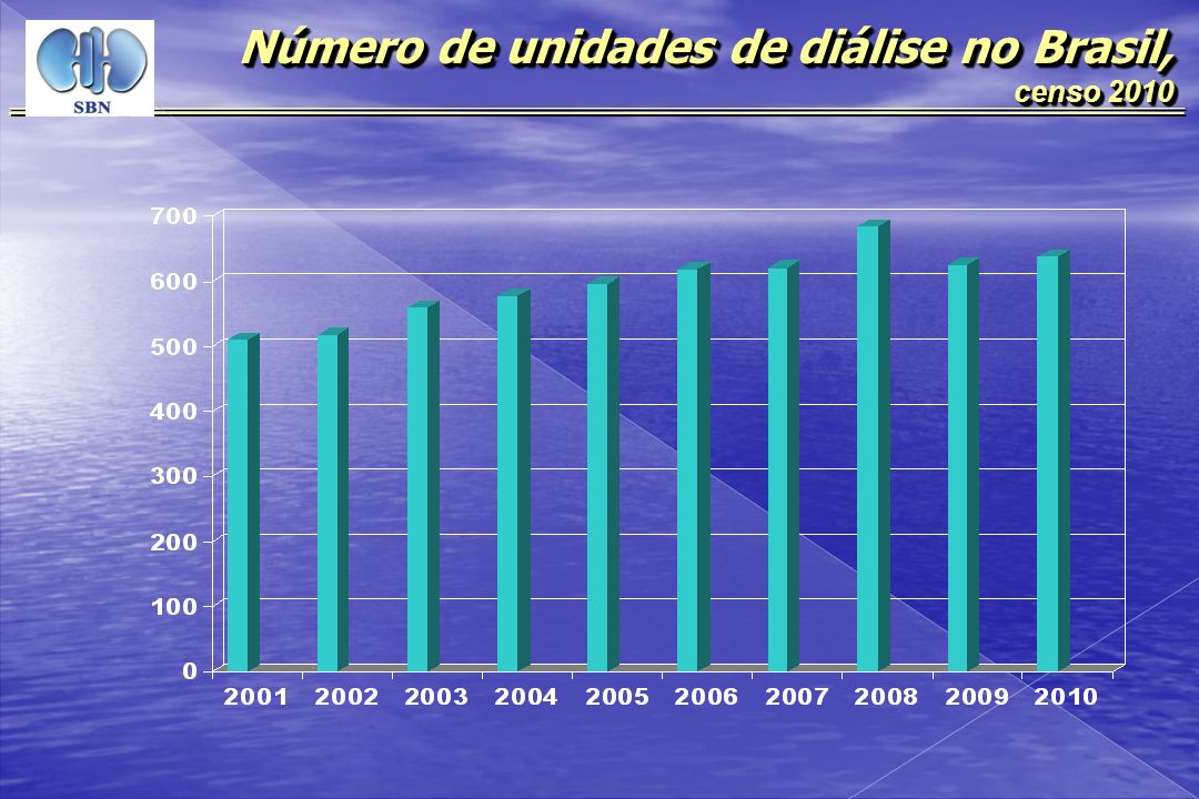 , censo 2010 Porcentagem de pacientes em diálise conforme a fonte pagadora, censo 2010 Outros Convênios 14,2% (6.956/49.077) Outros Convênios 14,2% (6.956/49.077) SUS 85,8%