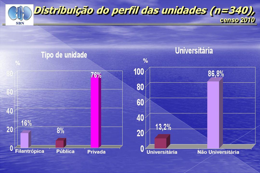 Distribuição do perfil das unidades (n=340), censo 2010 Distribuição do perfil das unidades (n=340), censo 2010 % % Satélite Hospitalar Atende outros convênios Convênio com o SUS