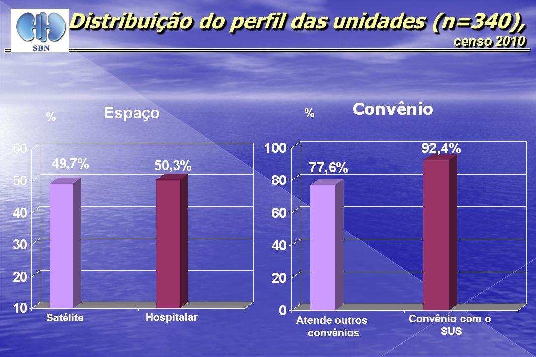 , censo 2010 Distribuição de pacientes conforme o tipo de diálise e fonte pagadora, censo 2010 ModalidadeSUS N (%) Não SUS N (%) Total HD Convencional 38.048 (90,3) 5.958 (85,7) 44.003 (89,7) HD Diária (> 4/s) 300 ( 0,7) 145 (2,1) 445 (0,9) CAPD 1.784 (4,2) 217 (3,1) 2.001 (4,1) DPA 1.888 (4,5) 627 (9,0) 2.515 (5,1) DPI 104 (0,2) 9 (0,1) 113 (0,2) Total 42.121 (100) 6.956 (100) 49.077 (100)