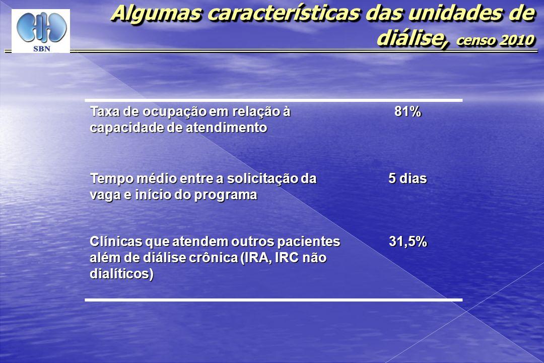 Algumas características das unidades de diálise, censo 2010 Taxa de ocupação em relação à capacidade de atendimento 81% Tempo médio entre a solicitaçã