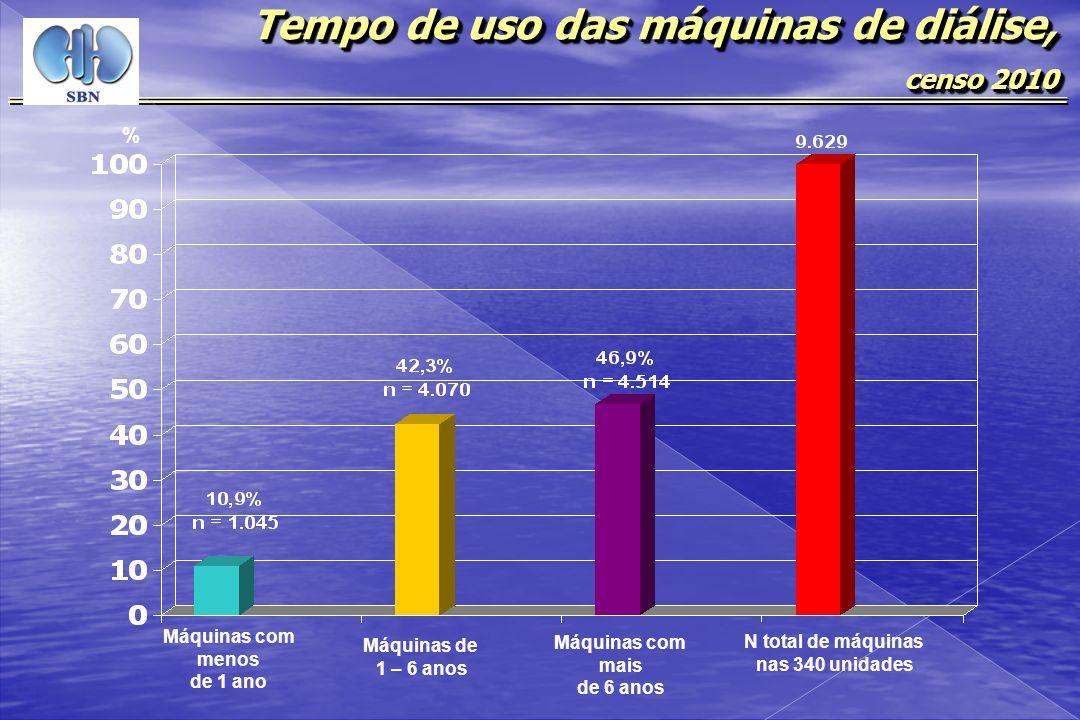 Tempo de uso das máquinas de diálise, censo 2010 censo 2010 Tempo de uso das máquinas de diálise, censo 2010 censo 2010 Máquinas com menos de 1 ano Má