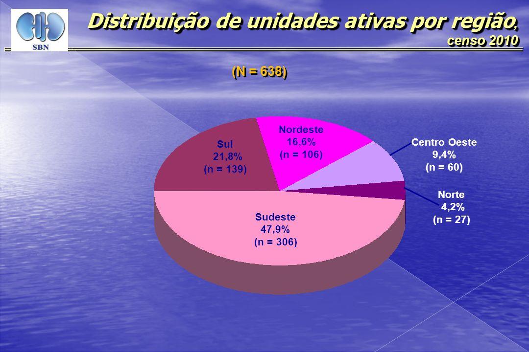 (N = 638) Distribuição de unidades ativas por região, censo 2010 censo 2010 Distribuição de unidades ativas por região, censo 2010 censo 2010 Sul 21,8