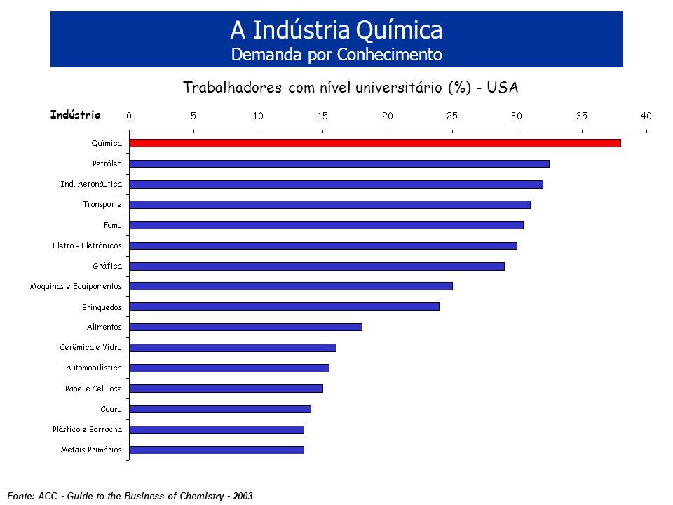 A Indústria Química Demanda por Conhecimento Fonte: ACC - Guide to the Business of Chemistry - 2003 Trabalhadores com nível universitário (%) - USA In