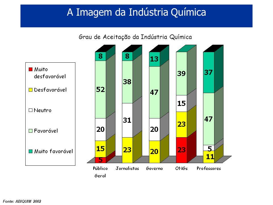 A Imagem da Indústria Química Fonte: ABIQUIM 2002 Grau de Aceitação da Indústria Química