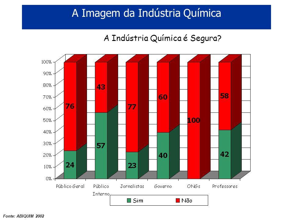 A Imagem da Indústria Química A Indústria Química é Segura? Fonte: ABIQUIM 2002