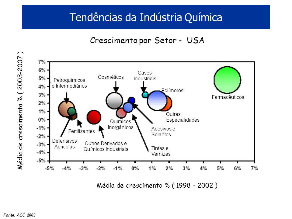 Tendências da Indústria Química Fonte: ACC 2003 Farmacêuticos Gases Industriais Outras Especialidades Polímeros Adesivos e Selantes Tintas e Vernizes