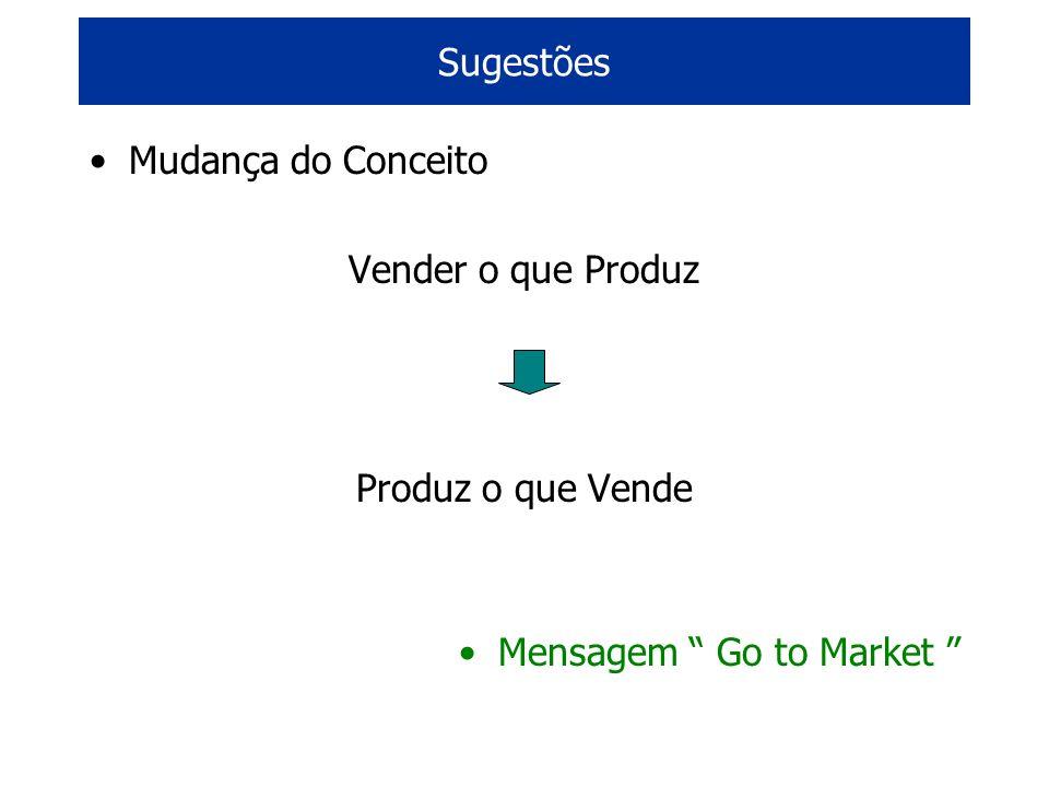 Mudança do Conceito Vender o que Produz Produz o que Vende Mensagem Go to Market Sugestões