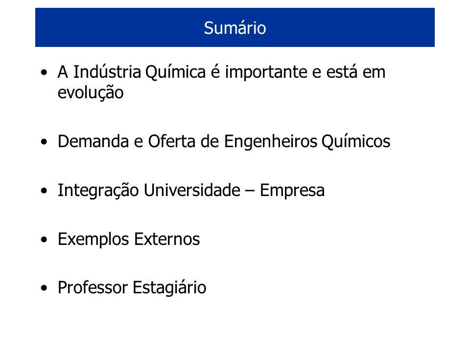 A Indústria Química é importante e está em evolução Demanda e Oferta de Engenheiros Químicos Integração Universidade – Empresa Exemplos Externos Profe