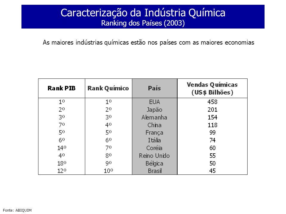 Caracterização da Indústria Química Ranking dos Países (2003) Fonte: ABIQUIM As maiores indústrias químicas estão nos países com as maiores economias