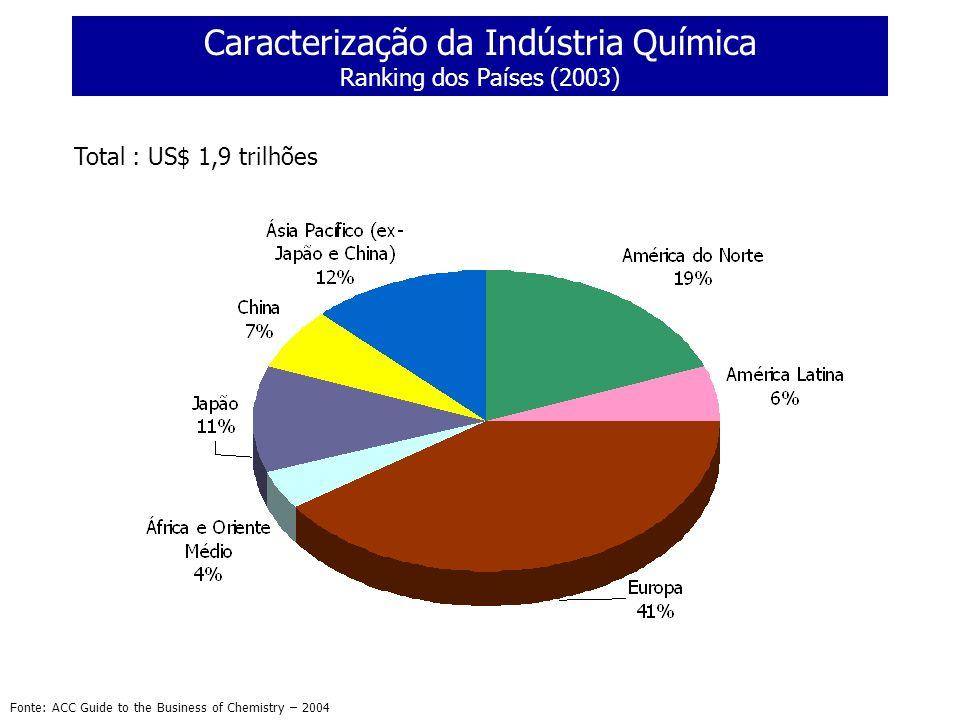 Caracterização da Indústria Química Ranking dos Países (2003) Fonte: ACC Guide to the Business of Chemistry – 2004 Total : US$ 1,9 trilhões