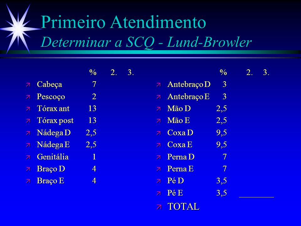 Primeiro Atendimento Classificação e Determinação da SCQ ä A dimensão e graduação da queimadura devem ser dadas de forma precisa, pois é neste momento