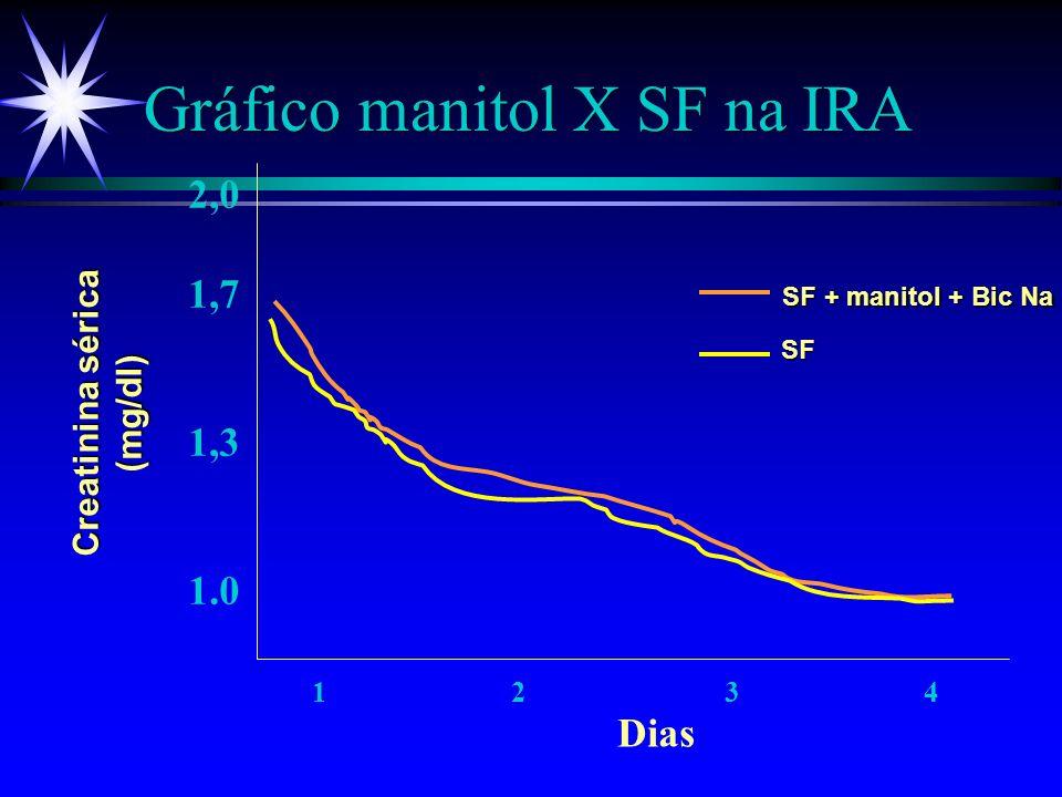 Primeiro Atendimento Queimadura elétrica ä CONDUTA 3 Hidratação vigorosa (1 a 3 ml/Kg de D.U.) 3 Se mioglobinúria persistir: ä Bic. Na 8,4% 0,8 a 1 me