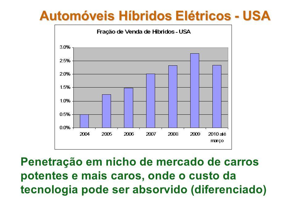 Automóveis Híbridos Elétricos - USA Penetração em nicho de mercado de carros potentes e mais caros, onde o custo da tecnologia pode ser absorvido (dif