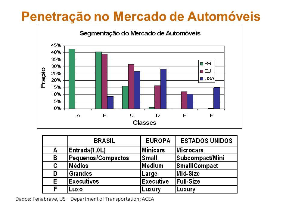 Penetração no Mercado de Automóveis Dados: Fenabrave, US – Department of Transportation; ACEA