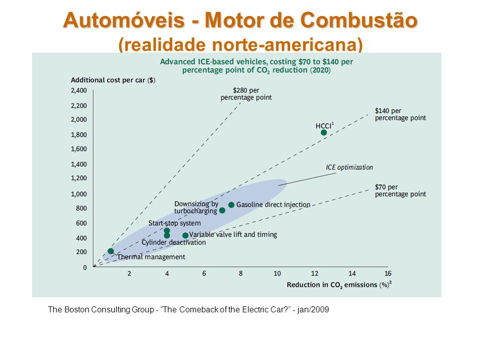 Automóveis - Motor de Combustão Automóveis - Motor de Combustão (realidade norte-americana) The Boston Consulting Group - The Comeback of the Electric