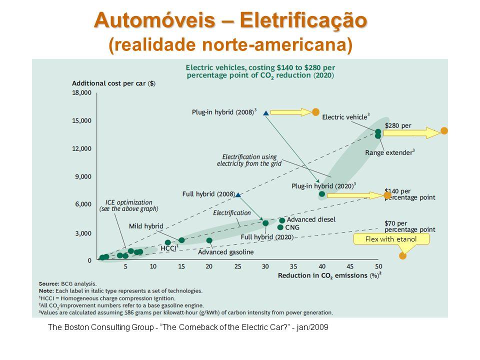 Automóveis – Eletrificação Automóveis – Eletrificação (realidade norte-americana) The Boston Consulting Group - The Comeback of the Electric Car? - ja