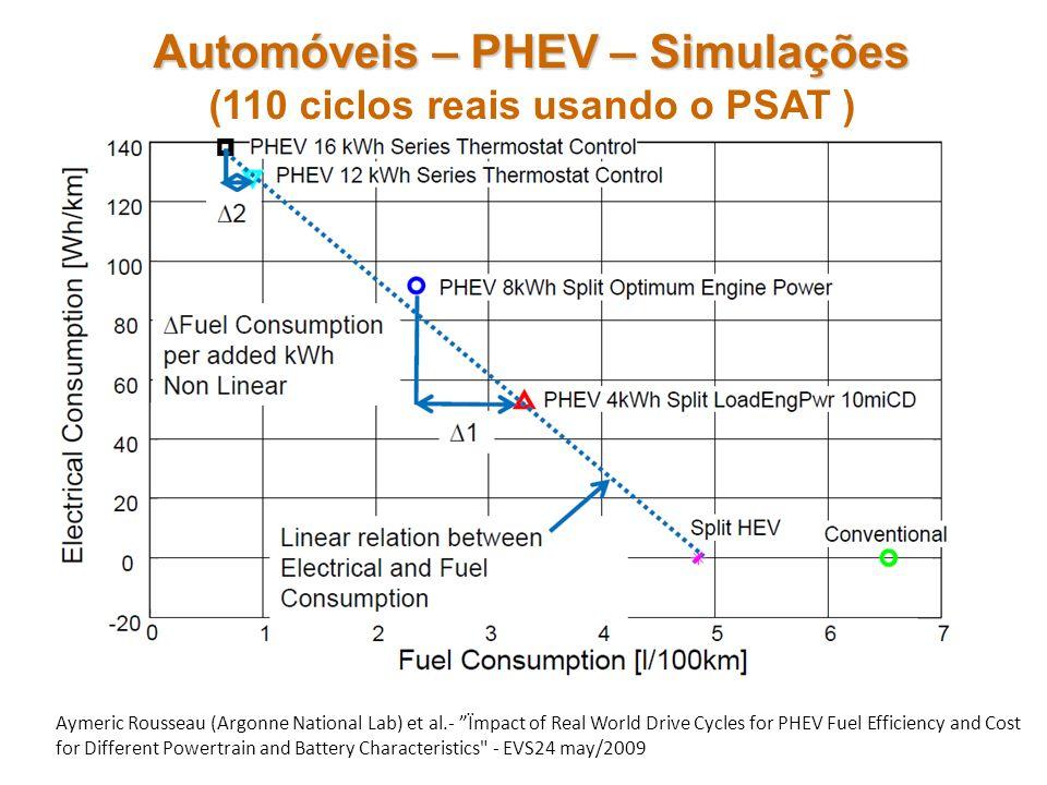 Automóveis – PHEV – Simulações Automóveis – PHEV – Simulações (110 ciclos reais usando o PSAT ) Aymeric Rousseau (Argonne National Lab) et al.- Ïmpact