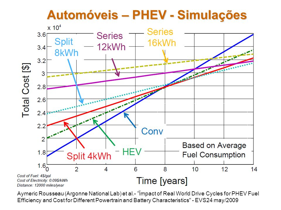 Automóveis – PHEV - Simulações Aymeric Rousseau (Argonne National Lab) et al.- Ïmpact of Real World Drive Cycles for PHEV Fuel Efficiency and Cost for