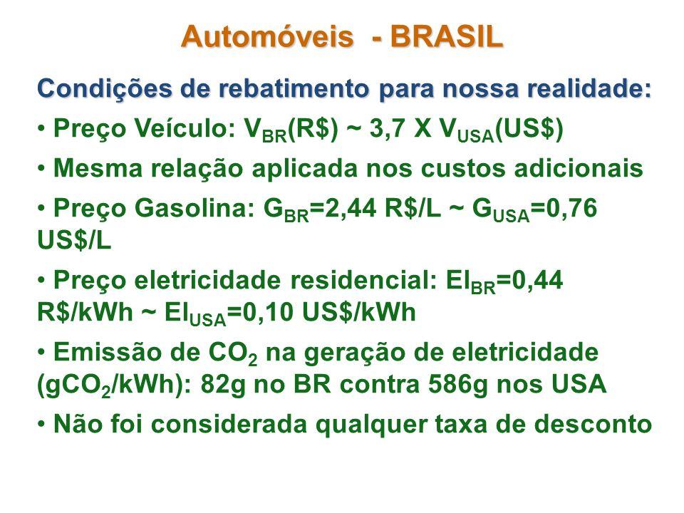 Automóveis - BRASIL Condições de rebatimento para nossa realidade: Preço Veículo: V BR (R$) ~ 3,7 X V USA (US$) Mesma relação aplicada nos custos adic