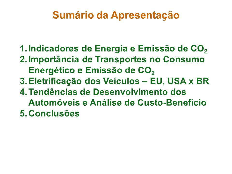 Sumário da Apresentação 1.Indicadores de Energia e Emissão de CO 2 2.Importância de Transportes no Consumo Energético e Emissão de CO 2 3.Eletrificaçã