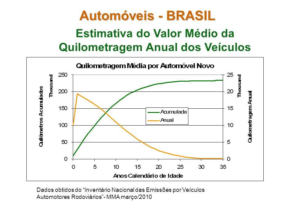 Automóveis - BRASIL Estimativa do Valor Médio da Quilometragem Anual dos Veículos Dados obtidos do Inventário Nacional das Emissões por Veículos Autom