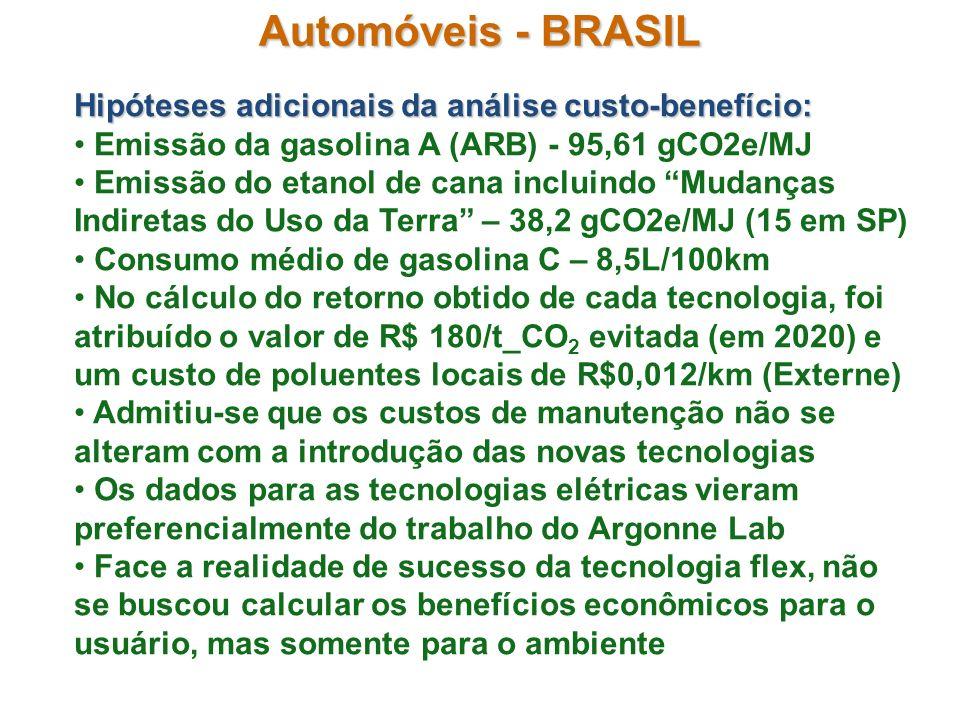 Automóveis - BRASIL Hipóteses adicionais da análise custo-benefício: Emissão da gasolina A (ARB) - 95,61 gCO2e/MJ Emissão do etanol de cana incluindo