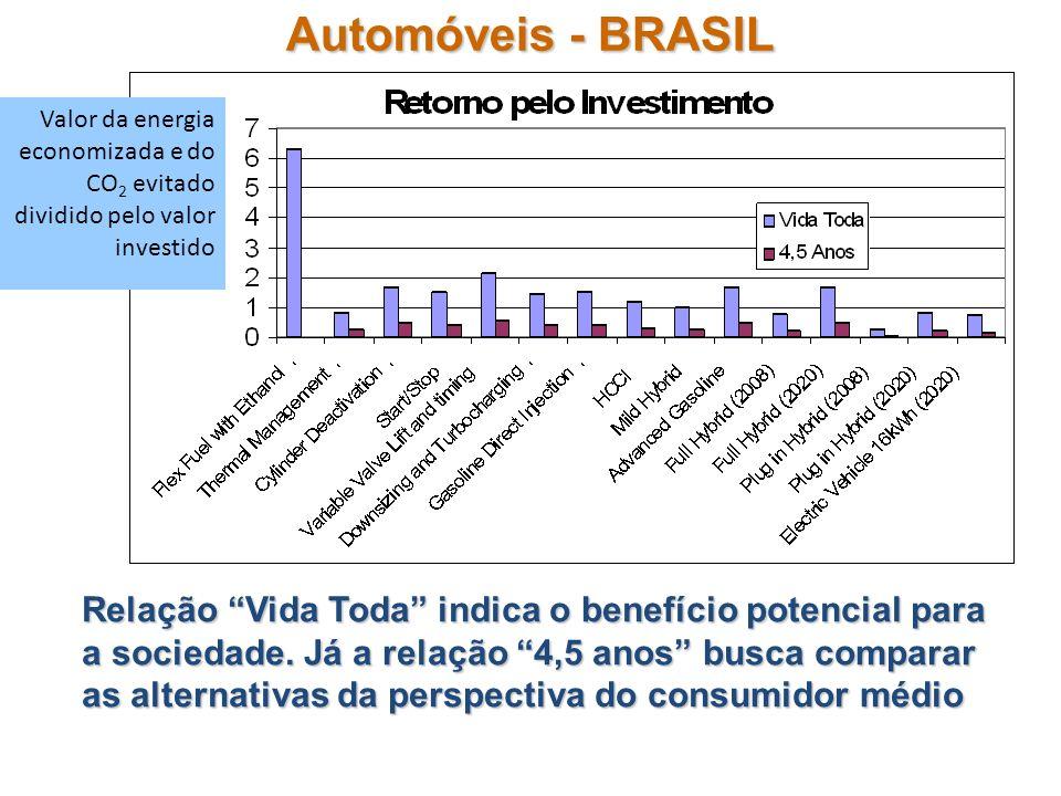 Automóveis - BRASIL Relação Vida Toda indica o benefício potencial para a sociedade. Já a relação 4,5 anos busca comparar as alternativas da perspecti