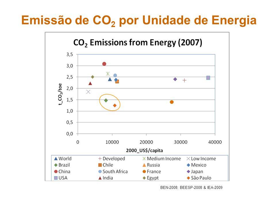 Emissão de CO 2 por Unidade de Energia BEN-2008; BEESP-2008 & IEA-2009