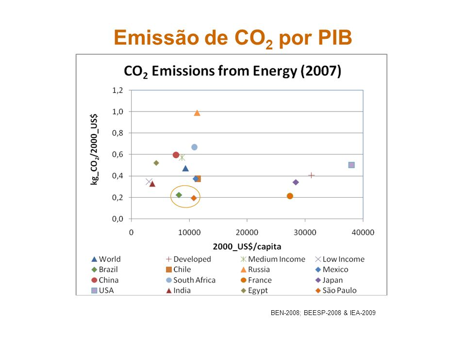Caminhões e Ônibus - BRASIL Caminhões de entrega e ônibus urbanos, pelos perfis de uso que aumentam a recuperação de energia na frenagem, são os principais candidatos a serem híbridos elétricos.