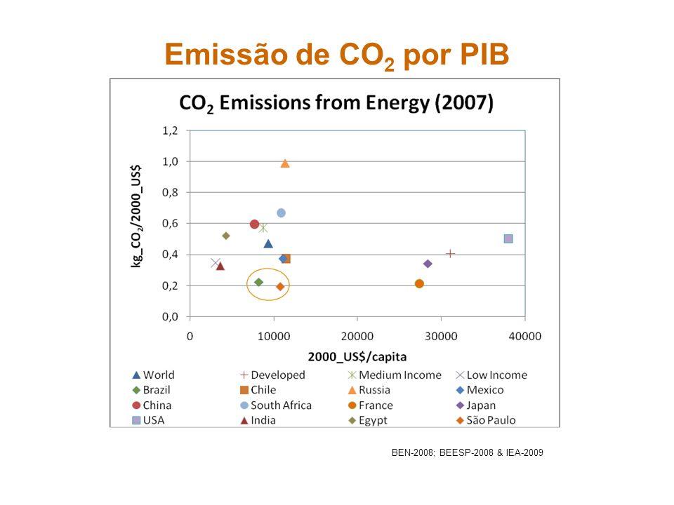 Emissão de CO 2 por Combustíveis Fósseis (2007)- BRASIL BEN-2008 Calculado - dados BEN-2008