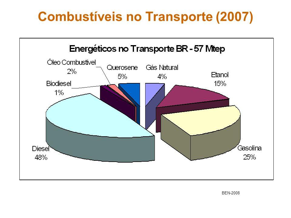 Combustíveis no Transporte (2007) BEN-2008