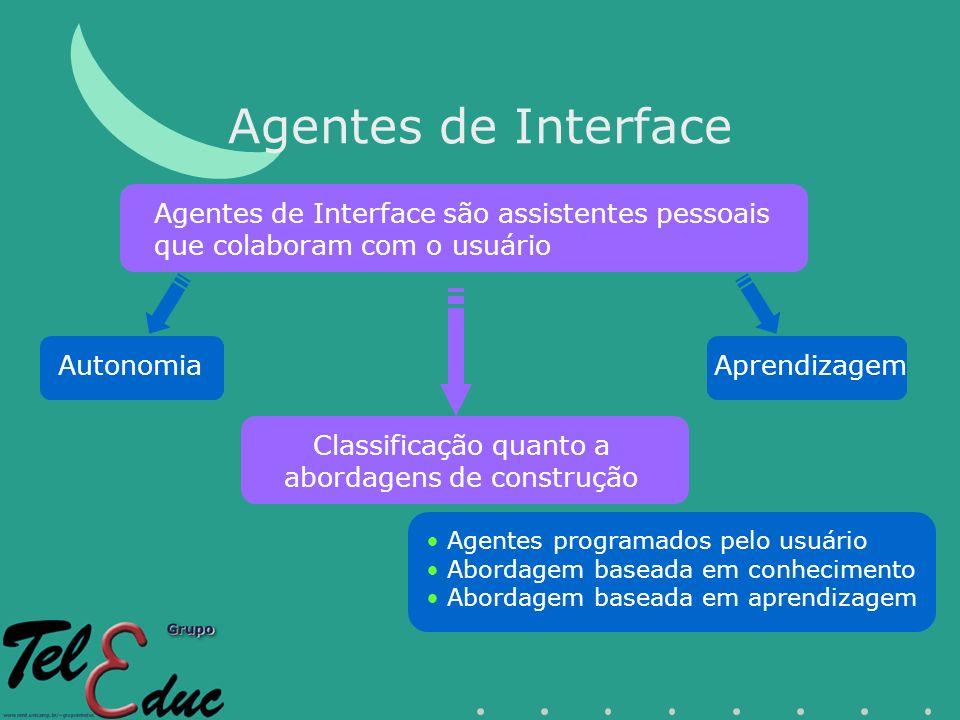 Agentes de Interface Agentes de Interface são assistentes pessoais que colaboram com o usuário AutonomiaAprendizagem Classificação quanto a abordagens de construção Agentes programados pelo usuário Abordagem baseada em conhecimento Abordagem baseada em aprendizagem