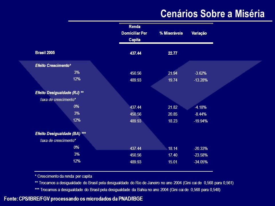 Fonte: CPS/IBRE/FGV processando os microdados da PNAD/IBGE Cenários Sobre a Miséria Renda Domiciliar Per Capita % MiseráveisVariação Brasil 2005 437.4
