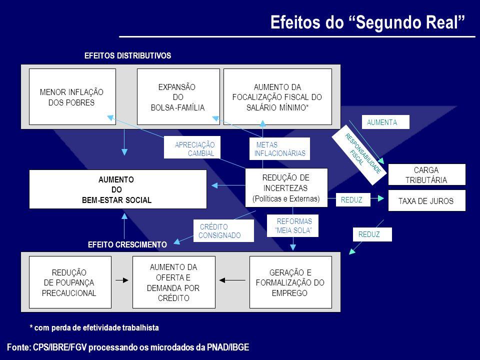 Fonte: CPS/IBRE/FGV processando os microdados da PNAD/IBGE Efeitos do Segundo Real EFEITOS DISTRIBUTIVOS EXPANSÃO DO BOLSA-FAMÍLIA AUMENTO DA FOCALIZA