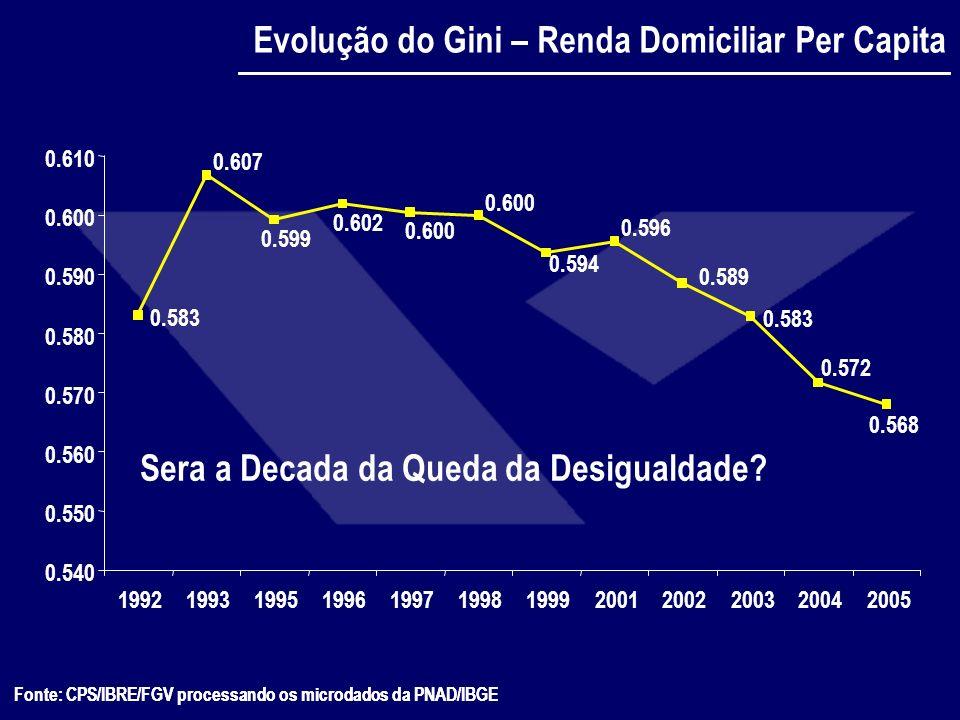 Fonte: CPS/IBRE/FGV processando os microdados da PNAD/IBGE Evolução do Gini – Renda Domiciliar Per Capita Fonte: CPS/IBRE/FGV processando os microdado