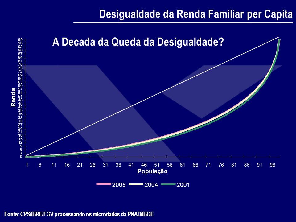 Fonte: CPS/IBRE/FGV processando os microdados da PNAD/IBGE 6166717681869196 População Renda 200520042001 Desigualdade da Renda Familiar per Capita Fon