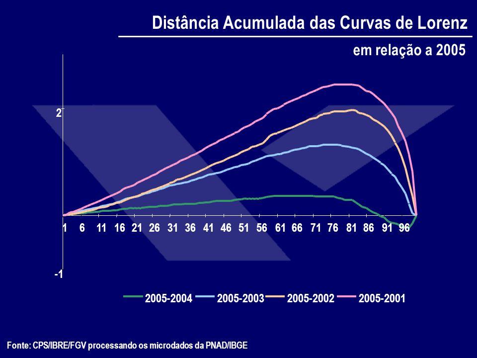 Fonte: CPS/IBRE/FGV processando os microdados da PNAD/IBGE 2 16111621263136414651566166717681869196 2005-20042005-20032005-20022005-2001 em relação a