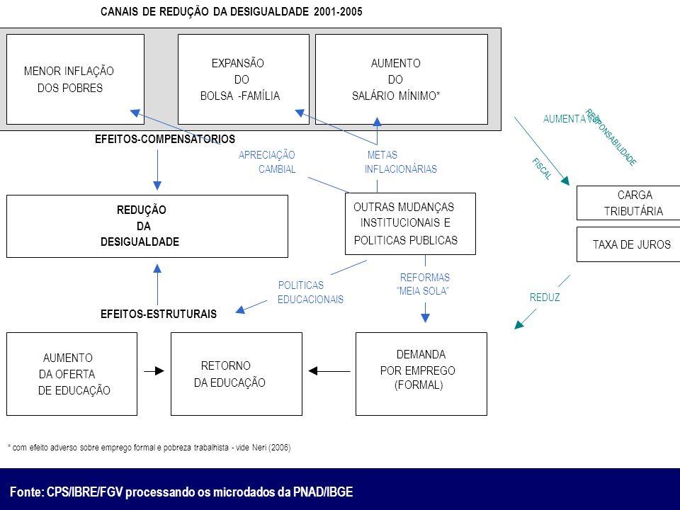 Fonte: CPS/IBRE/FGV processando os microdados da PNAD/IBGE EFEITOS-COMPENSATORIOS EXPANSÃO DO BOLSA - FAMÍLIA AUMENTO DO SALÁRIO MÍNIMO* MENOR INFLAÇÃ