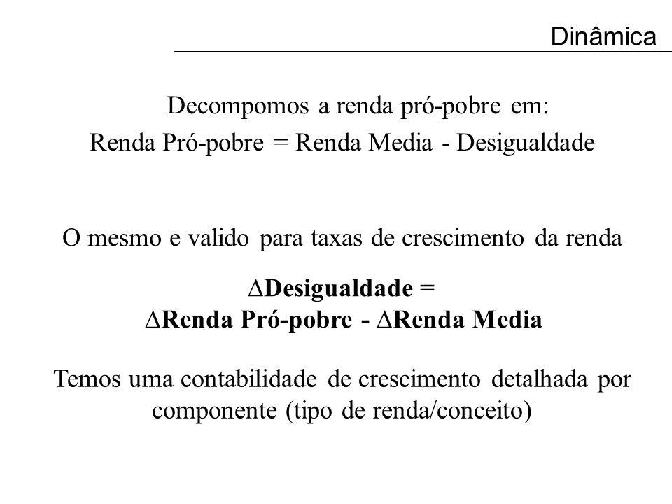 Fonte: CPS/IBRE/FGV processando os microdados da PNAD/IBGE O mesmo e valido para taxas de crescimento da renda Dinâmica Renda Pró-pobre = Renda Media