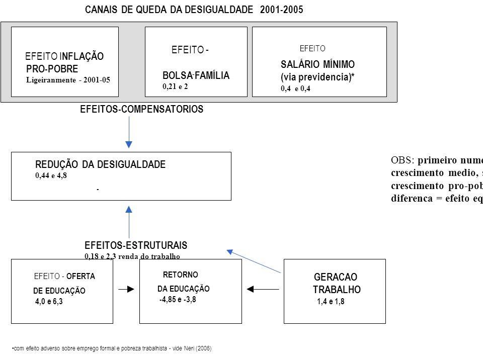 Fonte: CPS/IBRE/FGV processando os microdados da PNAD/IBGE EFEITOS-COMPENSATORIOS EFEITO - BOLSA 0,21 e 2 - FAMÍLIA EFEITO SALÁRIO MÍNIMO (via previde