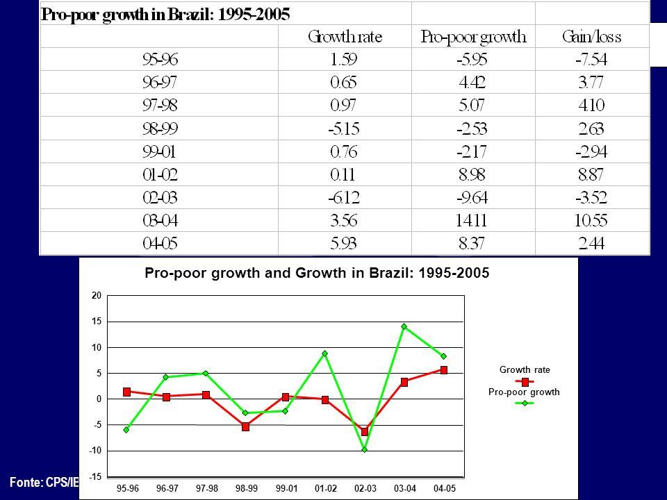 Fonte: CPS/IBRE/FGV processando os microdados da PNAD/IBGE 95-9696-9797-9898-9999-0101-0202-0303-0404-05 -15 -10 -5 0 5 10 15 20 Growth rate Pro-poor
