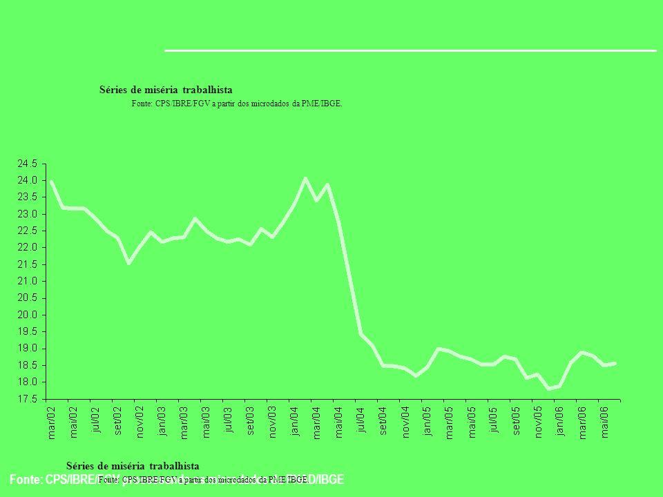 Fonte: CPS/IBRE/FGV processando os microdados da PNAD/IBGE Séries de miséria trabalhista Fonte: CPS/IBRE/FGV a partir dos microdados da PME/IBGE. Séri